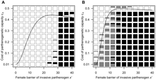 Simulation outcomes after 20,000 generations under various values of the reproductive barrier of the invasive parthenogens and the cost of parthenogenetic capacity.The two panels differ in the value of male PRR (A: μ = 2.00, B: μ = 0.50). Each box indicates the proportion of different outcomes over 25 replicates under its parameter set (white: the obligate-sex outcome; grey: the facultative-parthenogenesis outcome; black: the obligate-parthenogenesis outcome). The solid curves are the analytical threshold of cA for successful invasion by the invasive parthenogen (see Methods). Other parameters are as in Figure 5.