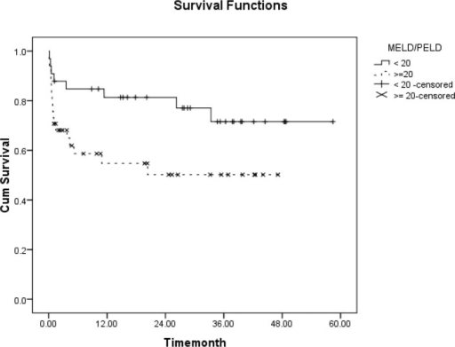 The 11-year survival curve of the below-18-year-old patients based on MELD/PELD