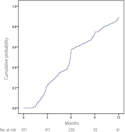 Cumulative probability of complete virological response through TDF treatment.