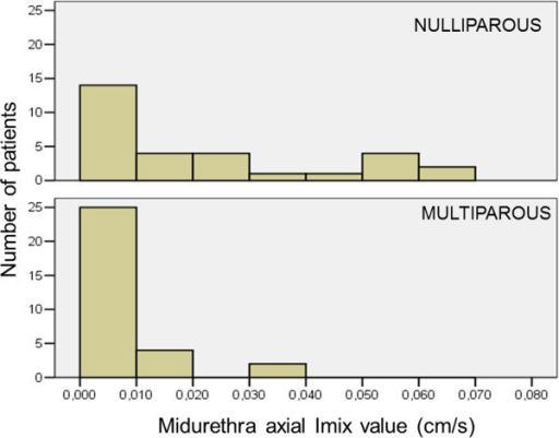 The graphs presenting differences in values of the intensity of perfusion (Imix) in the midurethra between iparous and multiparous patients, measured in the axial section of the urethra. Majority of multiparous patients had the value of Imix ≤0.01, and the highest value of Imix = 0.04. In iparous patients the values of Imix varied, ranging from ≤0.01- 0.07.