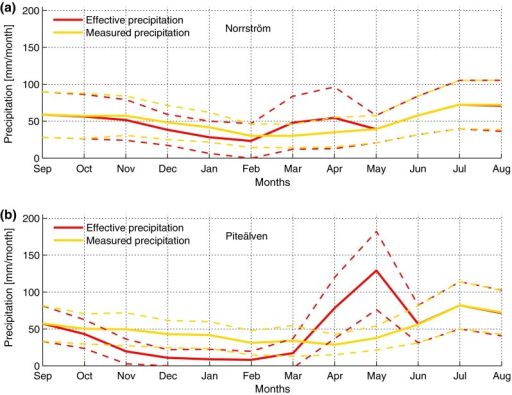 Average intra-annual distribution of monthly mean measured precipitation P (yellow lines) and mean effective precipitation Peff (red lines) for the time period 1950–2009, in Norrström (a) and Piteälven (b). Dashed lines show one standard deviation from average values