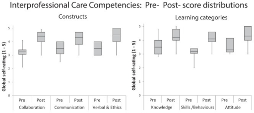 Pre- and postintervention distribution frequencies of Interprofessional Care Core Competencies Global Rating Scales scores grouped according to competency constructs (collaboration, communication, verbal/ethics – left graph) and grouped according to categories of learning the competencies (knowledge, skills, attitudes – right graph)