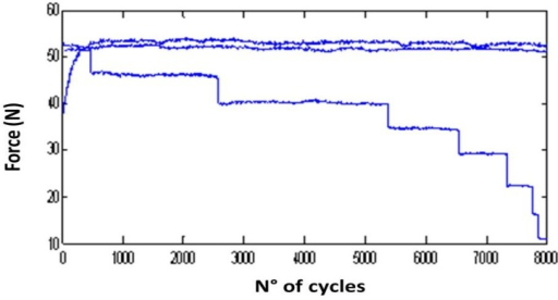 Example of detection of mean axial force drops at different number of cycles, corresponding to fracture of wires. Each line represents one loop of acquired data, made at 8000 cycles.