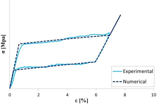 Experimental and numerical stress-strain curve for NiTi specimens.