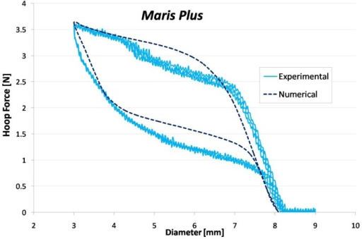 Comparison between experimental and numerical hoop force-diameter curves for the stent. The reported experimental curve represents the mean curve between all the performed tests (4).