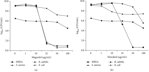 Antimicrobial activities of magnolol (a) and honokiol (b) against Staphylococcus aureus (ATCC 6538), methicillin-resistant Staphylococcus aureus (MRSA, ATCC 33591), Bacillus subtilis (ATCC 6633), and Escherichia coli (ATCC 8739). All strains were cultured at 34°C for 24 h with tryptic soy medium (Difco) under aerobic conditions before the assay. For antibacterial activity test, Mueller-Hinton medium (Difco, Detroit, MI) was used.