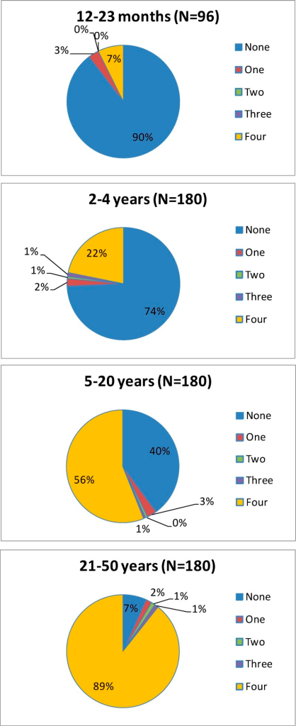 Pre-vaccination priming status, by age (total vaccinated cohort [TVC]).