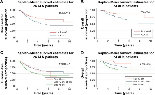 Survival analysis and subgroup analysis for patients with different axillary lymph node (ALN) status and tumor size.Notes: Kaplan–Meier estimates of (A) disease-free survival and (B) overall survival for patients with different ALN status; Kaplan–Meier estimates of (C) disease-free survival and (D) overall survival for patients with different tumor sizes.