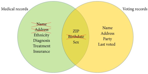 Illustration of the k-anonymity concept using record linkage. Medical records contain a number of different fields which are removed to protect confidentiality, including name and address. When combined with voting records, however, it becomes possible to uniquely identify individuals in the medical records by combining fields for ZIP code, birthday, and sex. The k-anonymity provided by the released data is unacceptably low. By removing the field for birthdate (or replacing it with birth year), the k-anonymity is substantially increased and may reach acceptable levels. The concept of k-anonymity provides a quantitative measure of confidentiality protection. More specifically, it is a number that can be calculated for each subset of the data. For the example of medical record and voting records, values for k-anonymity can be calculated prior to release for all combination of ZIP code and sex or any other field of interest. Adapted from [66].