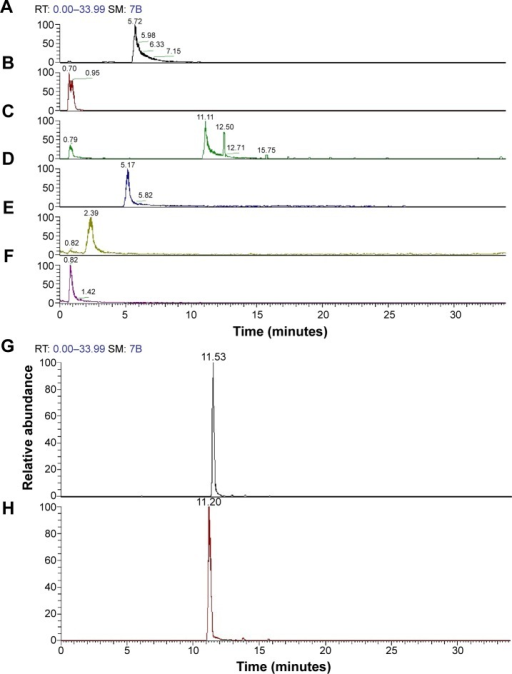 The chromatograms for the n-butanol extract from Folium isatidis.Notes: (A) Anthranilic acid, (B) adenosine, (C) pyroglutamic acid, (D) 4(3H)-quinazolinone, (E) 5-hydroxy-2-molindone, (F) nicotinic acid, (G) isoscoparin, and (H) isovitexin.Abbreviation: RT, retention time.