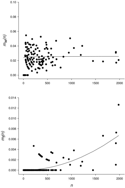 Observed leaf-scale dispersal rates. Observed leaf-scale dispersal rates (points) of walking dispersers mw(n) and flying dispersers mf(n) during experiment 1, expressed in terms of the total number of aphids on a given leaf n. The line shows the values predicted by nonlinear regression analysis (see methods).