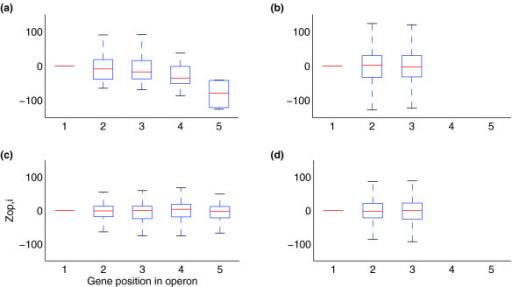 Variation In Generalised Operon Gene Expression Box Pl Open I