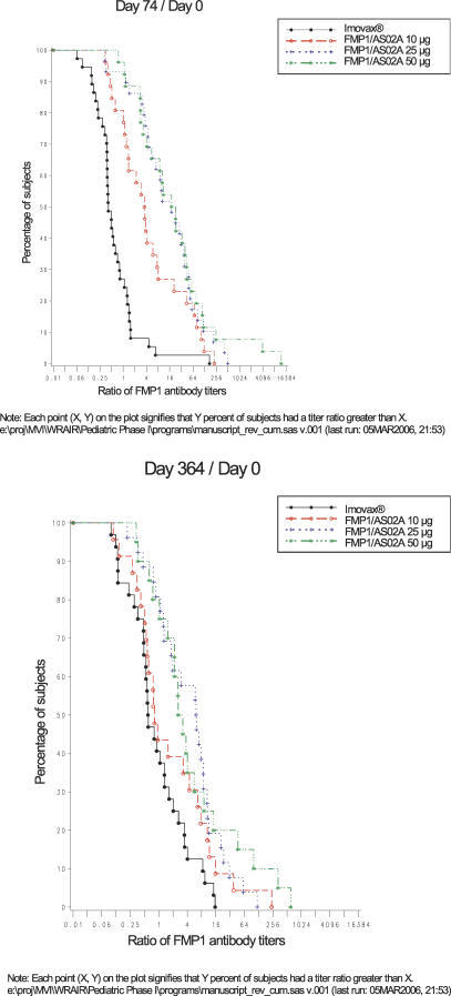 Reverse Cumulative Plot of Anti-FMP1 Titer Ratios, by Dose Cohort, for Subjects Receiving All Three Vaccinations(A) Ratios are depicted comparing study day 0 titers to study day 74.(B) Ratios are depicted comparing study day 0 titers to study day 364.