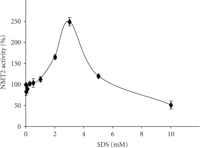 Effect of SDS on bovine brain NMT2 activity. Bovine brain NMT2 (1.0 μg/assay) activity was determined in the presence of carrying concentrations of SDS (0–10 mM) using cAMP-dependent protein kinase derived peptide substrate (1.0 mM). The reactions were initiated by the addition of 0.27 μM[3H] myristoyl CoA and incubated at 30°C for 30 minutes. The data presented are representative of at least three separate experiments.