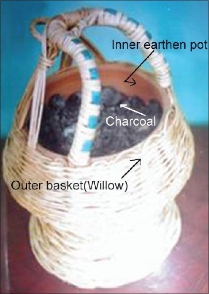 Components of Kangri