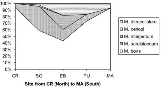 Spatial structure of Mycobacteria Other Than Tuberculosis (MOTT) and Mycobacterium bovis isolates from wild ungulates in Doñana National Park, Spain. MOTT were proportionally more frequent in the central parts of the park (SO, EB, PU; see Figure 6).