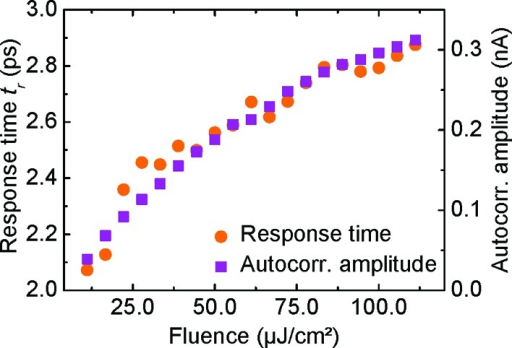 Variation of response time and photocurrent autocorrelation amplitude with laser fluence. The results were obtained at a gate voltage of 0 V.