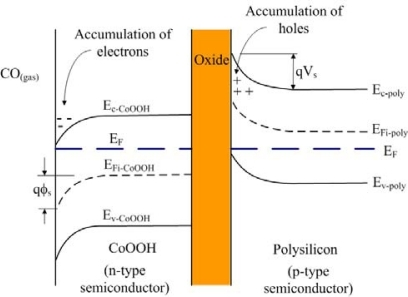 Energy Band Diagram Of The Co Sensor Ef Is The Fermi L Open I