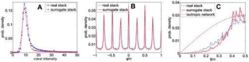 Statistical properties of a real and a surrogate image stacks.(A) Comparison of the voxel intensity distributions in the real and surrogate image stacks. Both distributions are similar. (B) and (C) show angular distributions of the fiber segments. (B) Typical distributions of azimuthal angles  in a real and a surrogate data set. The distributions are almost indistinguishable. The peaks are a result of voxelization. The principal directions, corresponding to the x- and y-direction, as well as the principal diagonals are over-represented in short fiber segments and lead to maxima at  (C) Typical distributions of polar angles  in a real and a surrogate data set. Again, the distributions are similar. Compared to an ideal isotropic network with , polar angles smaller than  are increasingly suppressed due to the blind spot effect of confocal reflection microscopy [15].