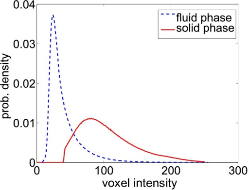 Voxel intensity distributions of the solid and the fluid phase.The two distributions show a wide overlap. No global threshold can be found, even in principle, for separating the two phases, without also producing some false positive and false negative voxels.