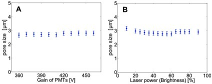 Insensitivity of the algorithm to variations in the input data quality.The algorithm produces stable results over a wide range of photomultiplier gain (A) and laser outlet power (B). Note that the data in (A) and (B) correspond to two collagen gels that have been fabricated under identical conditions. The slight differences in the observed pore sizes reflect sample-to-sample fluctuations.