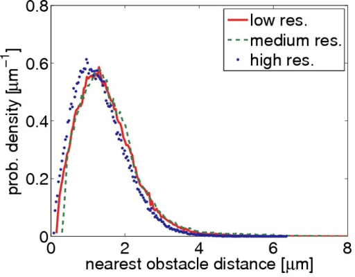Test of scale invariance.The same collagen gel has been recorded with three different optical resolutions (relative voxel sizes: high/medium/low  1/2/4). After reconstructing the three image stacks, the distribution of nearest obstacle distances were computed. The low and medium resolutions give similar results. Only at the highest resolution, the pores appear slightly smaller on average, because under these conditions even fine details of the network can be resolved.