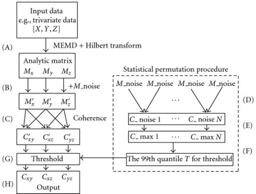 "Schematic representation of the proposed noise-assisted instantaneous coherence (NAIC). A trivariate data [X Y Z] is used as an example. The first step (A) consists of transforming each time series to the corresponding analytic matrix by virtue of the MEMD and Hilbert transform. A random noise complex matrix is then added to the analytic matrix of data (B) to facilitate the calculation of coherence (C). Two random noise complex matrices are independently generated to compute their coherence. The process is repeated for N (e.g., 1000) times (D) to obtain a  distribution of the maximum coherence (E). Here, we set the P value as 0.01, thus the threshold ""T"" corresponds to the 10th value from the maximum of the  distribution (F). Finally, we use the ""T"" to threshold the coherence from (C) to be considered as statistically significant from noise (G). The output of NAIC (H) provides high-resolution time-frequency coherence spectrum."