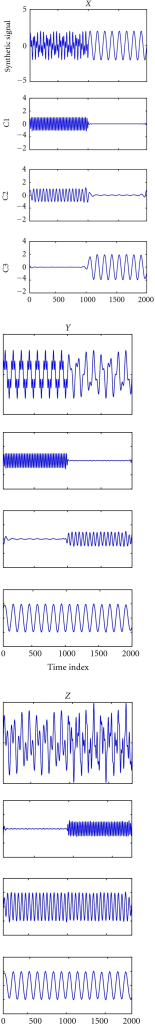 Decomposition of a synthetic trivariate nonstationary signal [X Y Z] via MEMD. The decomposed three IMFs C1–C3 correctly recover the designed components in the data (Figure 2).
