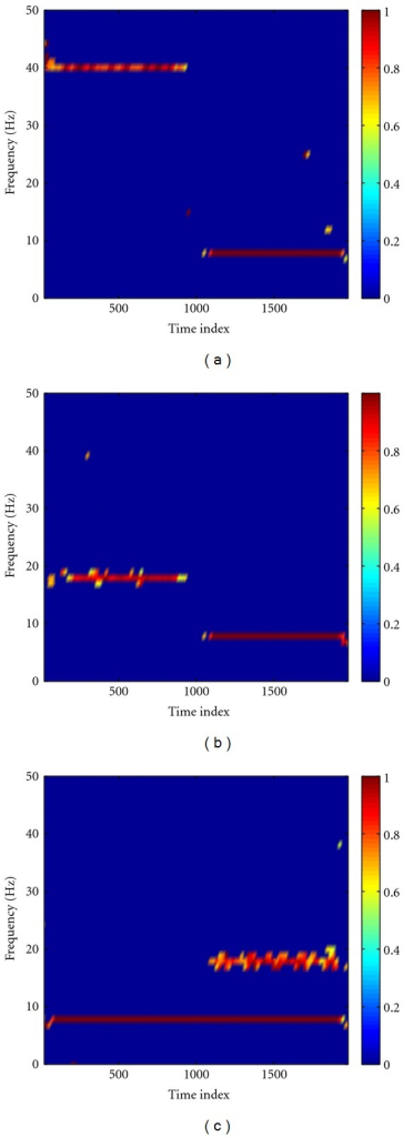 The noise-assisted instantaneous coherence (NAIC) for X-Y (a), X-Z (b), and Y-Z (c). From these plots, we can see that the designed coupling patterns in the simulation (Figure 2) are well captured by our NAIC method.