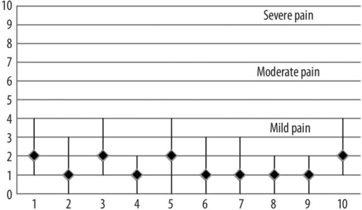 Pain levels in our series (numbers 1 to 10 represent stages of surgery). 1 – IM injection; 2 – introducing cotton tipped applicators; 3 – injection; 4 – incision (beginning of the procedure); 5 – bone cracking (ostium opening); 6 – nasal manipulation after bone cracking; 7 – intubation; 8 – wound closure; 9 – gauze packing; 10 – overall pain during procedure.