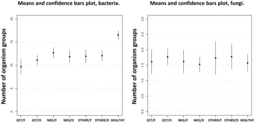 Average numbers of bacterial and fungal groups in different sets of faecal samples.The average numbers of present bacterial and fungal groups within each sample set are presented as means with confidence bars plot. 027/F: C. difficile 027 ribotype/formed stool; 027/D: C. difficile 027 ribotype/diarrhoea; NEG/F: C. difficile negative/formed stool; NEG/D: C. difficile negative/diarrhoea; OTHER/F: C. difficile non 027 ribotype/formed stool; OTHER/D: C. difficile non 027 ribotype; HEALTHY: healthy donors.
