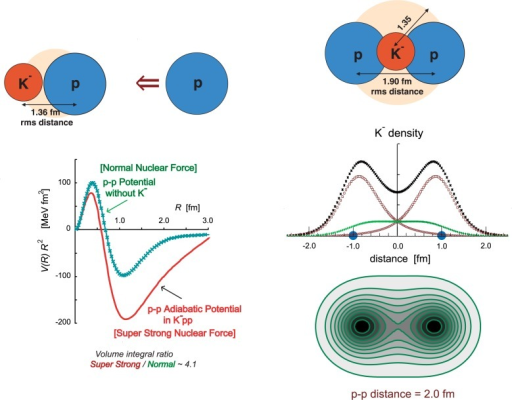 "(Left) The adiabatic potential (V (R)R2), when a proton approaches a bound K−p ""atom"" (Λ*), as a function of the distance between p and p. The Tamagaki potential for the normal VNN interaction is shown for comparison. (Right) The molecular structure of K−pp. The projected density distributions of K− in K−pp with a fixed p-p distance (= 2.0 fm) and the corresponding K− contour distribution are shown."