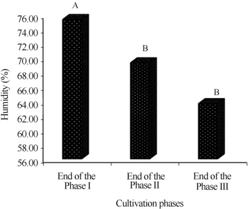 Comparison of humidity averages (%) of the compost during the cultivation phases of Agaricus bisporus.