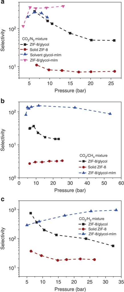 Separation performance of different media.This figure shows the selectivity of CO2 over (a) N2, (b) CH4 and (c) H2 as a function of pressure in the solid ZIF-8, ZIF-8/glycol slurry at 293.15 K and in liquid glycol–mIm, ZIF-8/glycol–mIm slurry at 303.15 K.