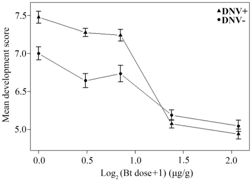 Relationship between dose of Bt toxin (log2-transformed) and mean development score for DNV+ and DNV- cotton bollworm larvae (averaged over days 4 to 9 post-challenge).Development score = a qualitative measure of average development stage achieved on a scale from 0 (death) to 11 (mid-4th instar) (see Material and Methods for more details). DNV− = densovirus negative larvae, DNV+ = densovirus positive larvae.