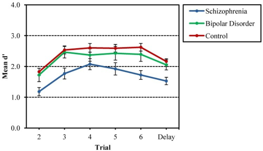 Mean d' across Trials 2–6 and delayed trials (7–8) for the Recurring Figures Test for probands with schizophrenia and bipolar disorder, as well as nonpsychiatric controls. Schizophrenia probands were significantly lower in recognition discrimination (d') compared to bipolar disorder and control probands, and performance on Trial 2 was significantly lower than other trials. There was no interaction of group and trial number.