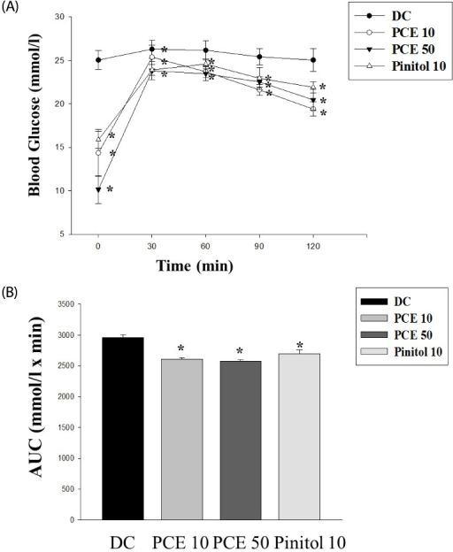 Oral glucose tolerance test (A) after 12 h of food deprivation in db/db mice. (B) Area under the blood-glucose concentration curve was measured over the next 120 min (AUC-120 min). Values represent mean ± SE (n = 6). *P < 0.05 vs. Cont.
