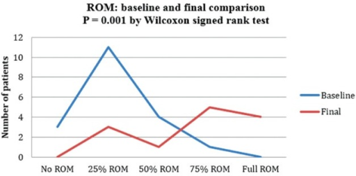 Range of motion (ROM) before and after treatment