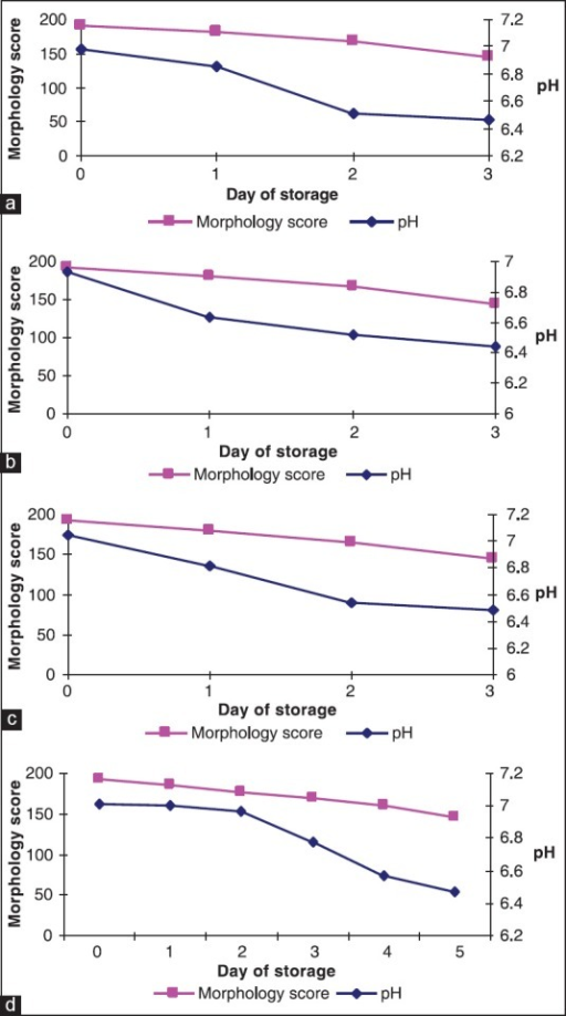 Changes in morphology score and variation of pH during storage: (a) PRP-PC (M), (b) PRP-PC (BDC), (c) BC-PC and (d) AP-PC
