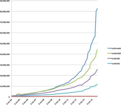 Growth of UniProt and UniRef databases.