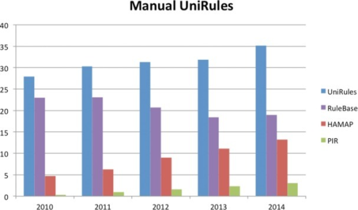 Growth of coverage of UniProtKB/TrEMBL by manually curated UniRules. The Y-axis shows the percentage coverage of UniProtKB/TrEMBL by UniRule as a whole as well as by the individual sources. PIR represents the combination of both PIR Site Rules (PIRSR) and PIR Name Rules (PIRNR).