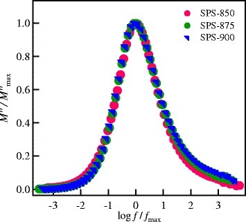 Scaling of the modulus spectra for all SPS garnet nanoceramics at different temperatures.