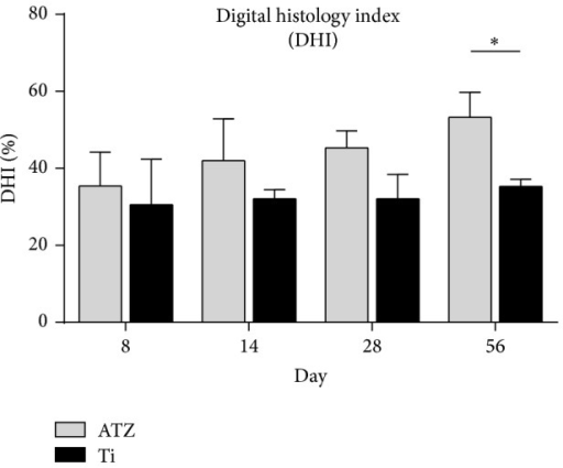 Digital Histology Index (DHI). Note: The DHI values differed in a statistically significant way (Student's t-test P < 0.001) between the alumina toughened zirconia (ATZ) and the titanium samples at day 56 (ATZ = 53.3% ± 6.5, Ti = 35.3% ± 1.9). At 28 days no significant difference could be found (ATZ = 45.4% ± 4.5, Ti = 32.1% ± 6.4).