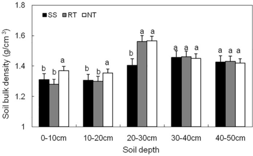 Soil bulk density in 0–50 cm depths at maize Tasseling stage under three tillage managements in 2012.Error bars represent as the standard error of the mean. Different letters above the error bars indicate significant differences at the 0.05 level (ANOVA and Duncan's multiple range test), n = 3.