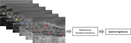 Reflectance per band of a specific rock formation.