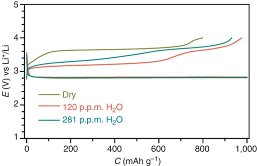 Discharge/charge profiles of the fifth cycles of the Li–O2 cells with Ru/MnO2/SP.The applied DMSO-based electrolytes are dried over a Li foil, and contain 120 and 281 p.p.m. of H2O. Rate: 500 mA g−1.