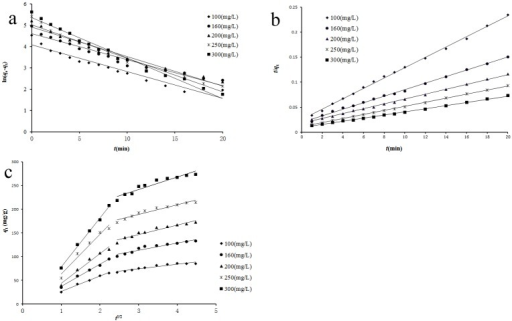 Regressions of kinetics plots at different initial reserpine concentration.(experimental conditions: T = 303 K, pH = 5, c0 = 100~300 mg/L and absorbent dosage = 0.10g). (a) pseudo-first-order; (b) pseudo-second-order; (c) intra-particle diffusion.