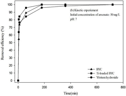 Adsorption efficiency by different pH (a) and kinetic results (b) of the arsenate adsorption (Initial concentration of arsenate: 50 mg/L; dose: 1 g/L, Reaction time: 24h; Temperature: 298K).