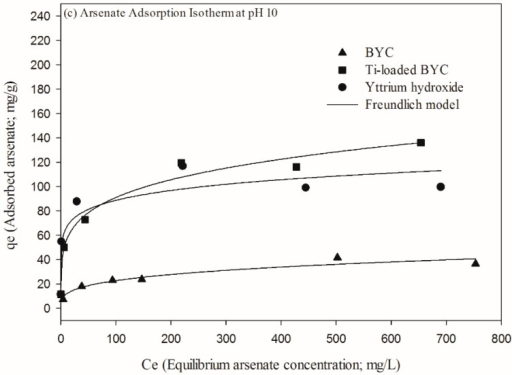 Adsorption isotherm at pH 4(a), pH 7(b) and pH 10(c) by the adsorbents (dose: 1g/L, Temperature: 298K, reaction time: 24h).