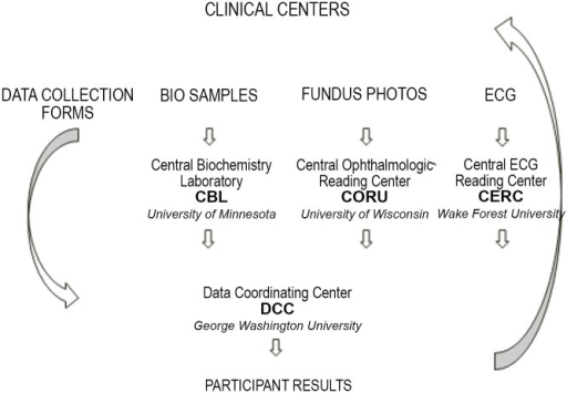 Data Flow in the DCCT/EDIC Study.The CERC was located at the University of Minnesota, Minneapolis, MN between 1983–2004, and at Wake Forest University, Winston Salem, NC from 2005-present.